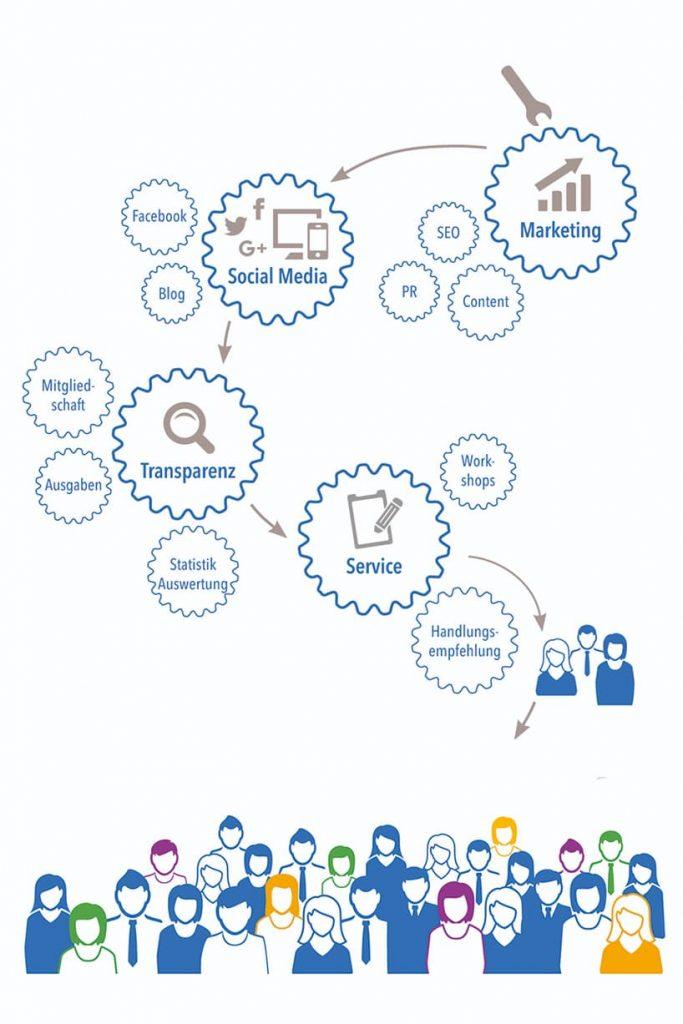 Online Marketing für die Webseite